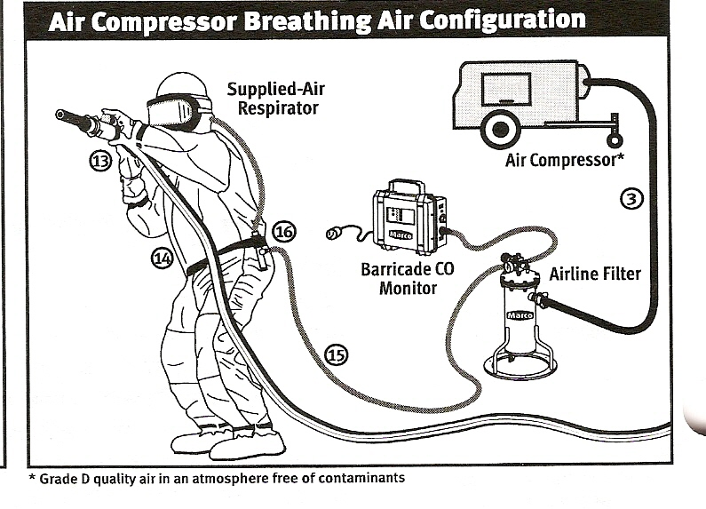 Supplied Beathing Air Configuration